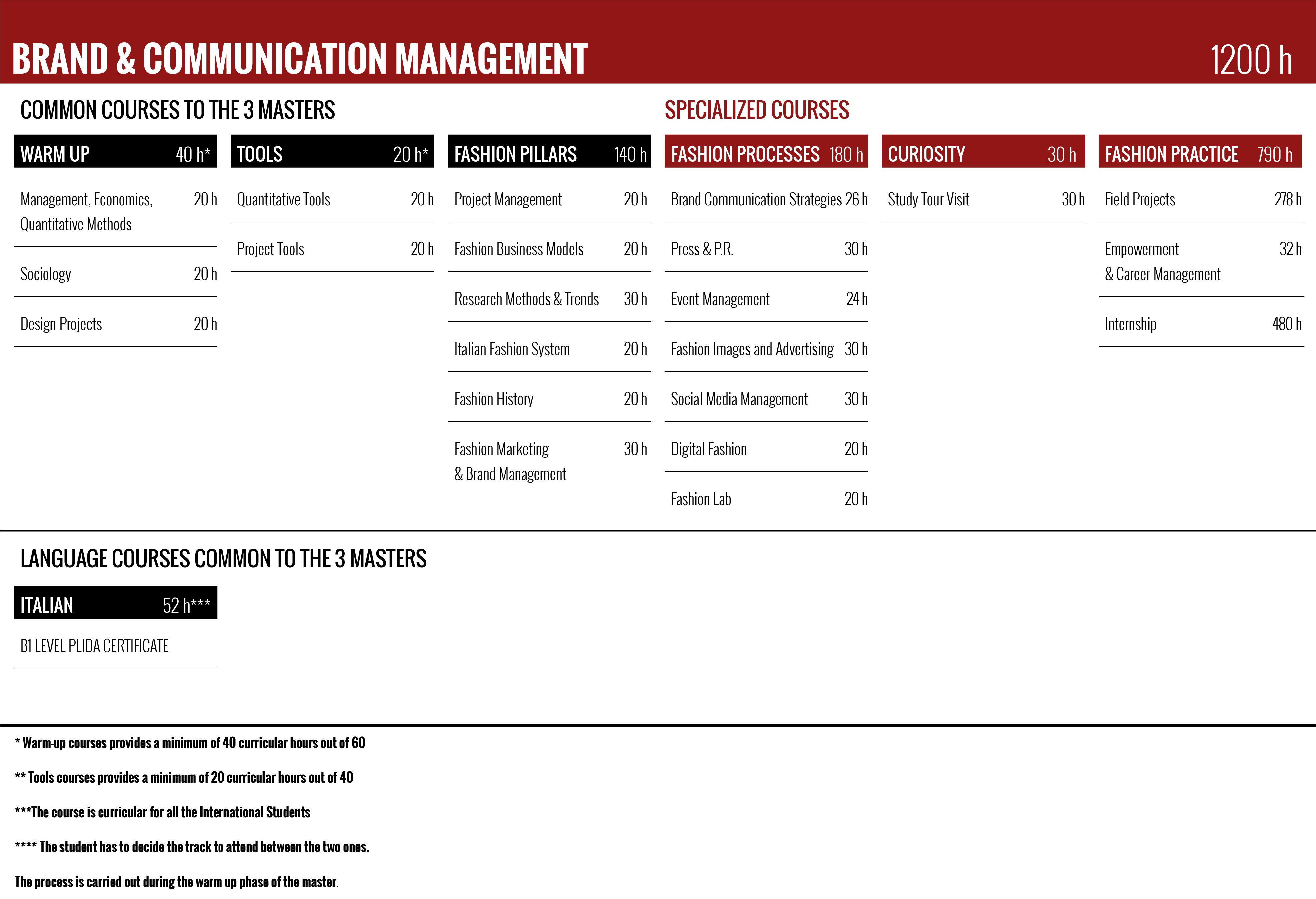 Master Communication Management | Milanofashioninstitute com