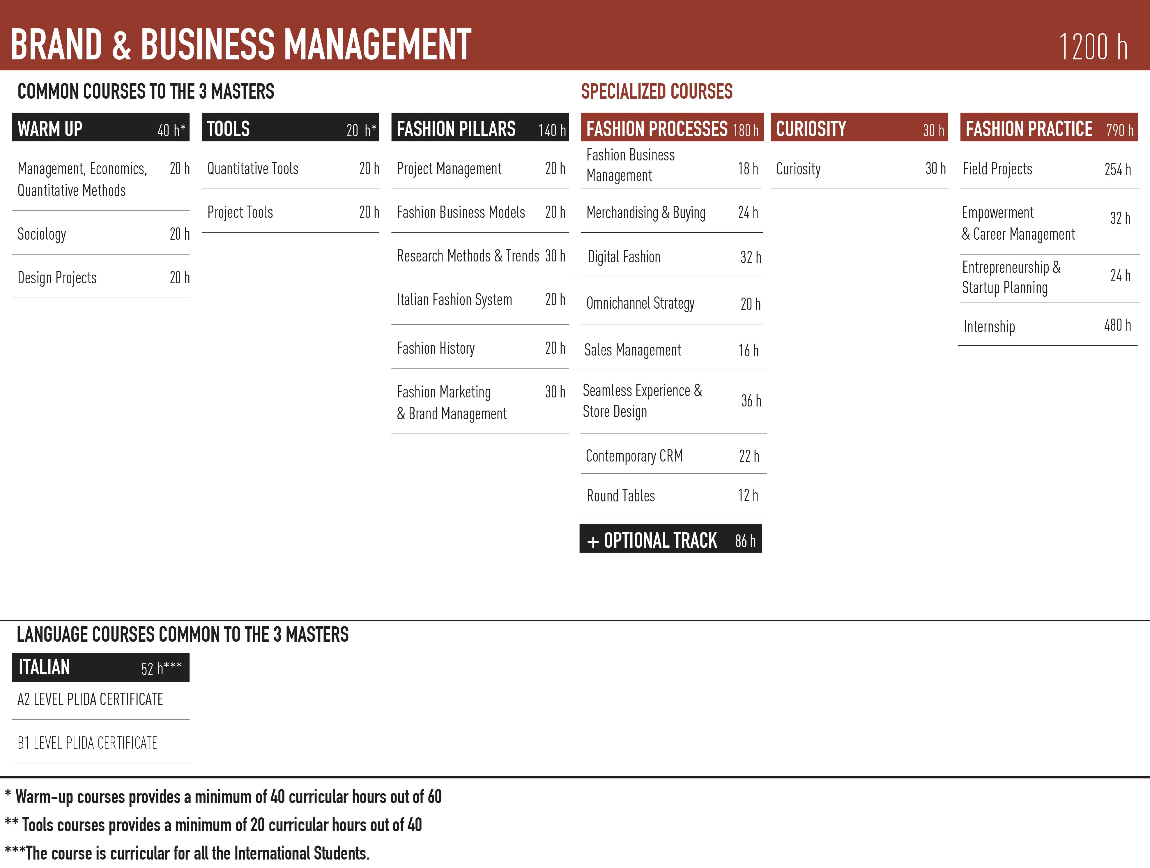 Master Business Management | Milanofashioninstitute com